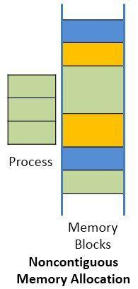noncontigous-memory-allocation