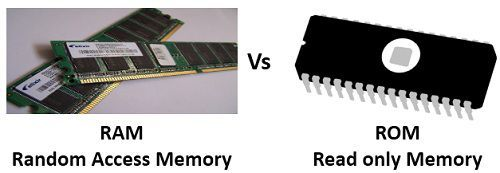Difference Between RAM and ROM Memory (with Comparison Chart