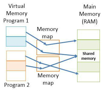 sharing-in-virtual-memory