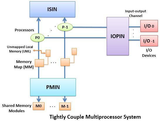 Tightly Coupled Multiprocessor System