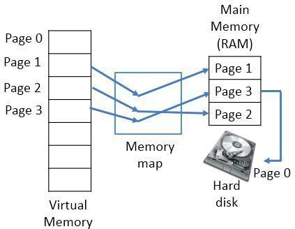 virtual-memory2