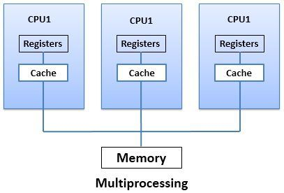 Difference Between Multiprocessing and Multithreading (with