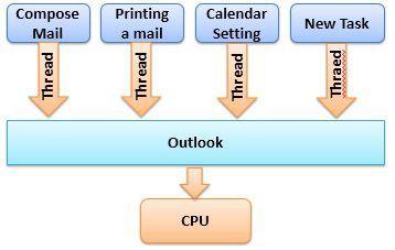 multithreading-1