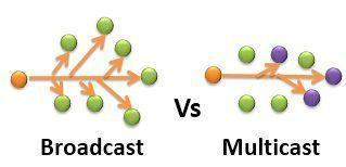 Broadcast Vs Multicast