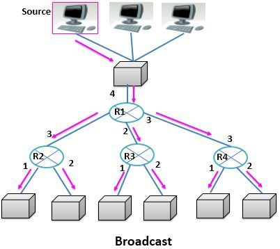 Difference Between Broadcast and Multicast (with Comparison Chart
