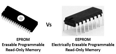 Difference Between EPROM and EEPROM (with Comparison Chart