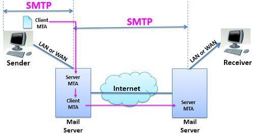 SMTP-2