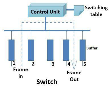 Switch-1