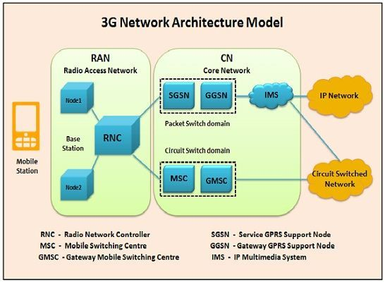 difference between 3g and 4g technology with comparison