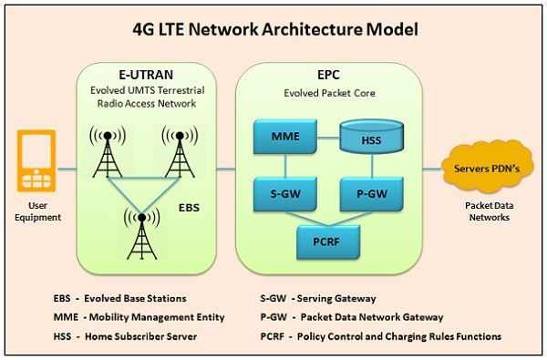Difference between 3g and 4g technology with comparison chart 4g architecture sciox Images