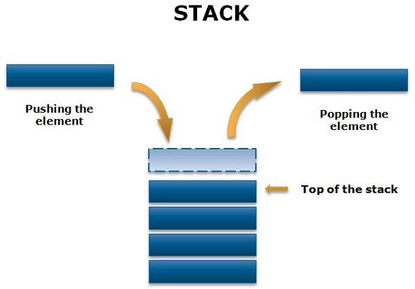 Difference Between Stack and Queue (With Comparison Chart