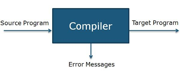Difference Between Compiler and Interpreter (With Comparison