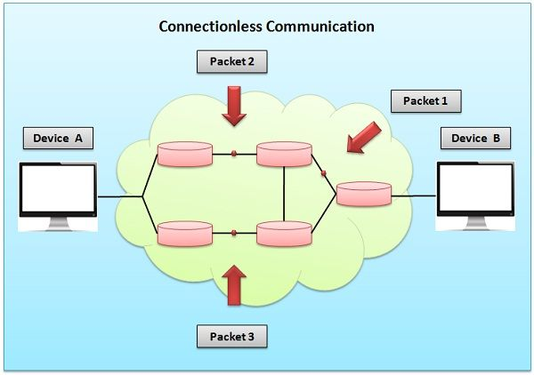 Unit 1 introduction to computer networks.