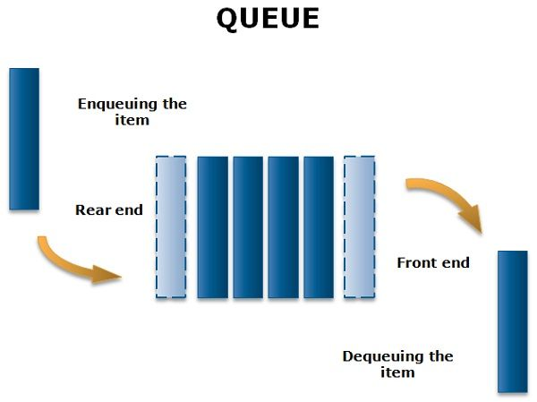 Difference between stack and queue with comparison chart queueg ccuart Images