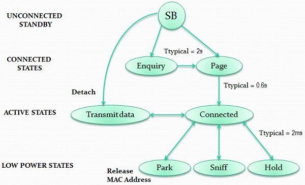 Bluetooth connection management