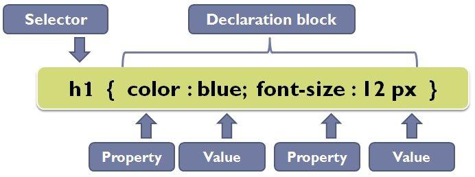 CSS declaration