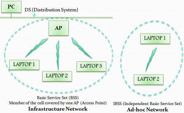 Wifi reference architecture