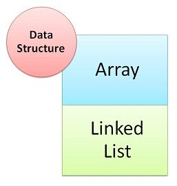 Difference between Array and Linked list