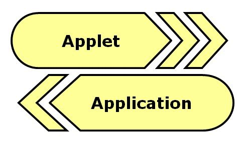 Applet vs Application