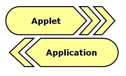 Applet vs Application
