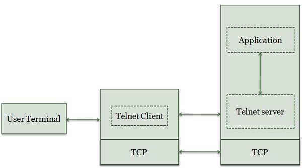 Telnet Protocol Model