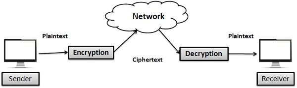 Encryption Vs Decryption