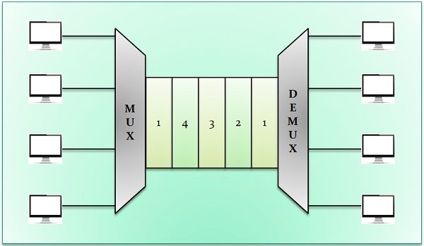 difference between fdm and tdm pdf