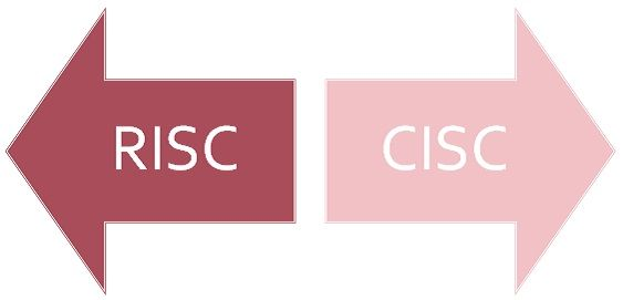 Difference Between RISC and CISC (with Comparison Chart