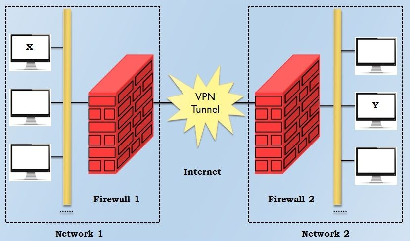 VPN between two private networks
