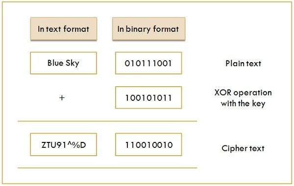 Difference Between Block Cipher and Stream Cipher (With