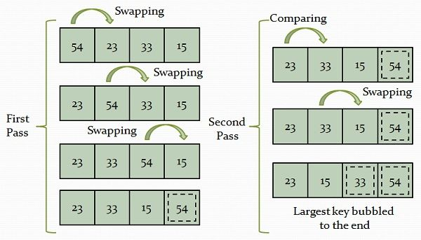 Bubble sort example