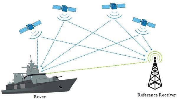 DGPS system