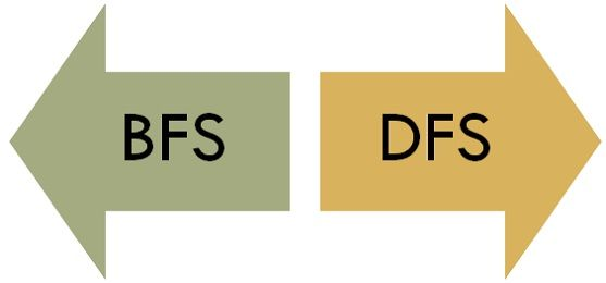Difference Between BFS and DFS (with Comparison Chart