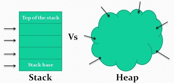 stack vs heap