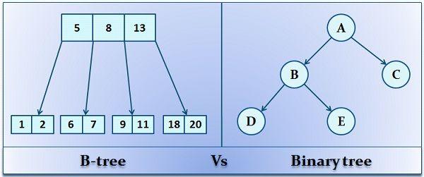B-tree vs Binary tree