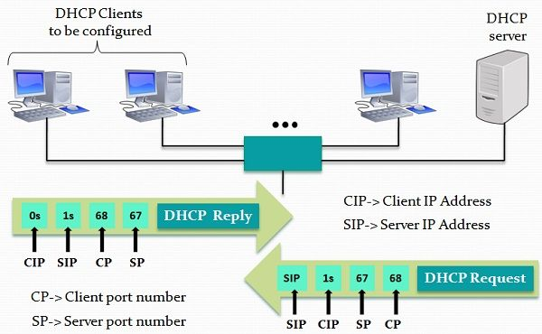 Working of DHCP