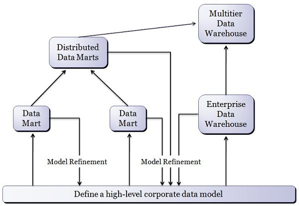 data mart development