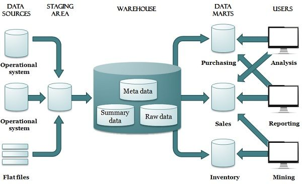 Data warehouse architecture with staging area and data marts