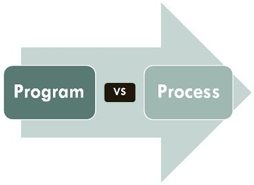 Program vs Process