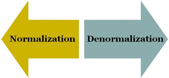Difference Between Normalization and Denormalization (with