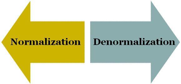Normalization vs Denormalization