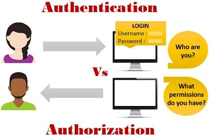 Image result for authorization and authentication