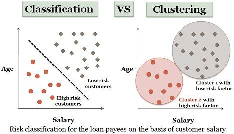 Classification vs clustering