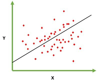 Difference Between Linear and Logistic Regression (with