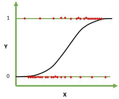 logistic regression graph