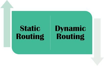 Static routing vs dynamic routing