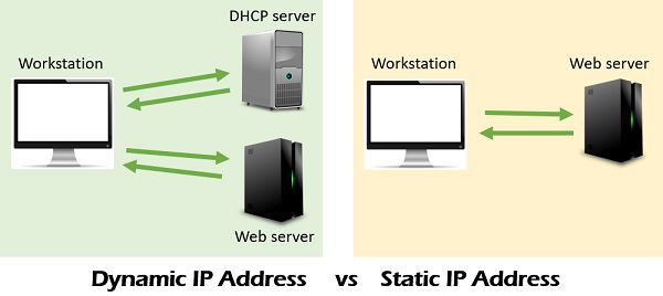Static IP address vs Dynamic IP address