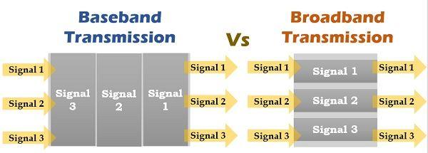 baseband transmissison vd broadband transmission