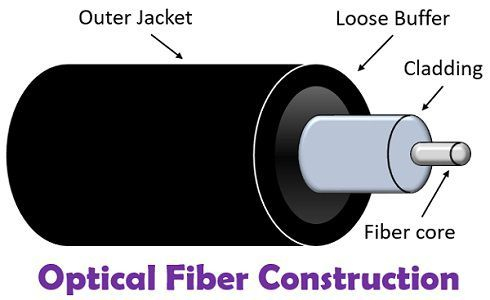Optical Fibre