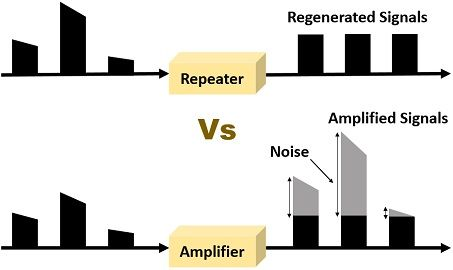 repeater vs amplifier